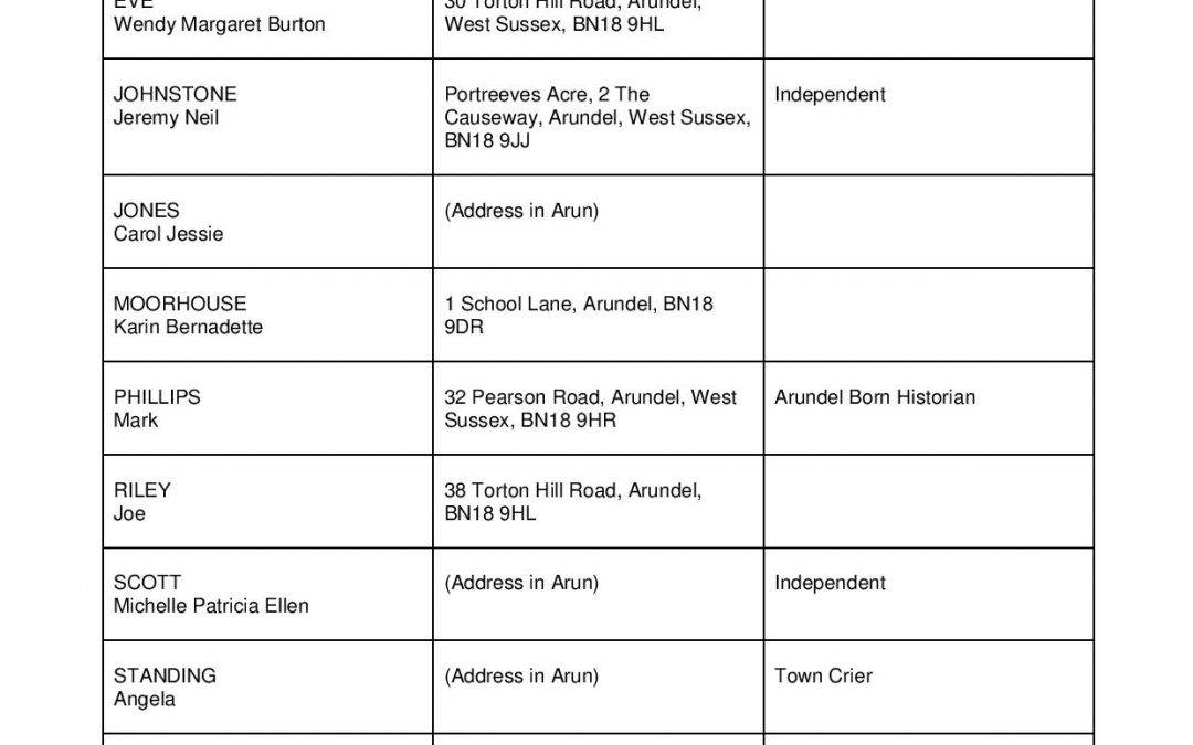 TOWN COUNCIL ELECTIONS – NOTICE OF UNCONTESTED ELECTION IN ARUNDEL
